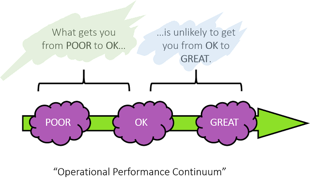 Continuous Improvement Strategy and continuum