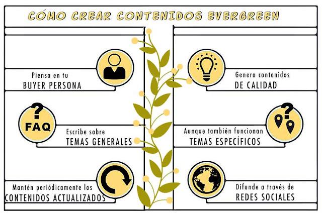 infografía contenido evergreen