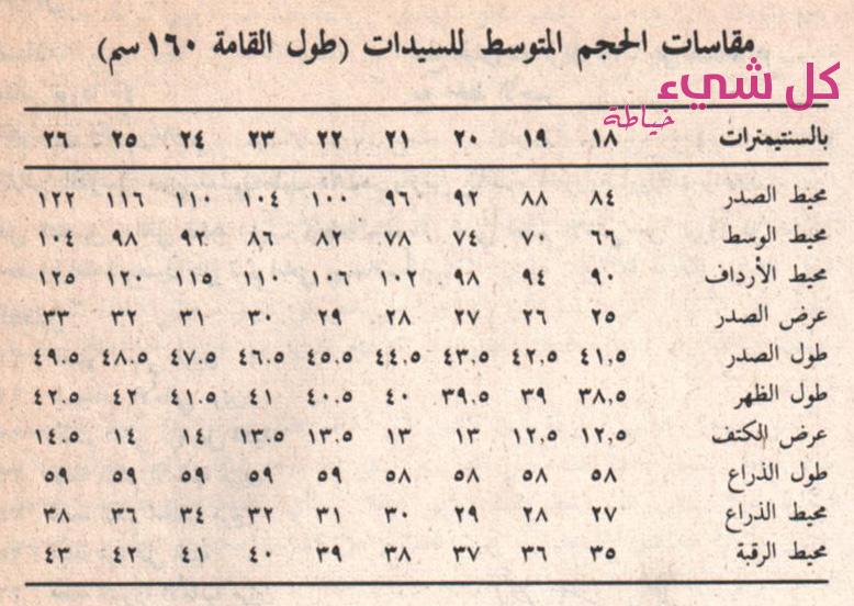 f8e9209f1 الجدول الأول للنساء ذوات الطول المتوسط 160 سم تقريبا
