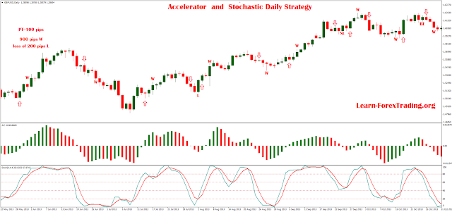 Accelerator  and Stochastic Daily Strategy