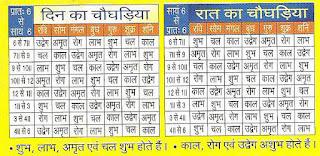 Best astrologer, Best vashikaran astrologer, best mantra, tantra, yantra solutions