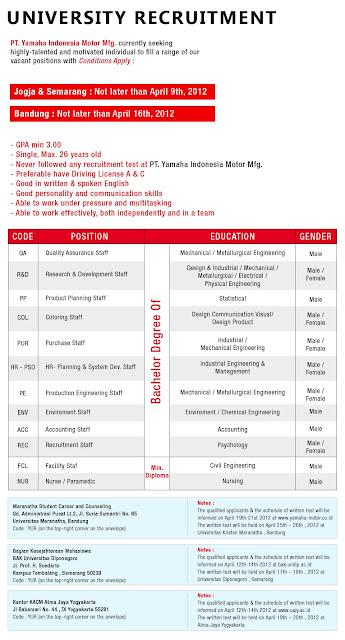 http://jobsinpt.blogspot.com/2012/04/pt-yamaha-indonesia-motor-mfg.html