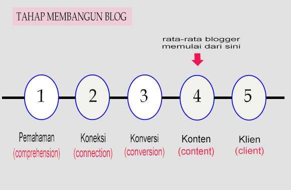 tahap membangun blog