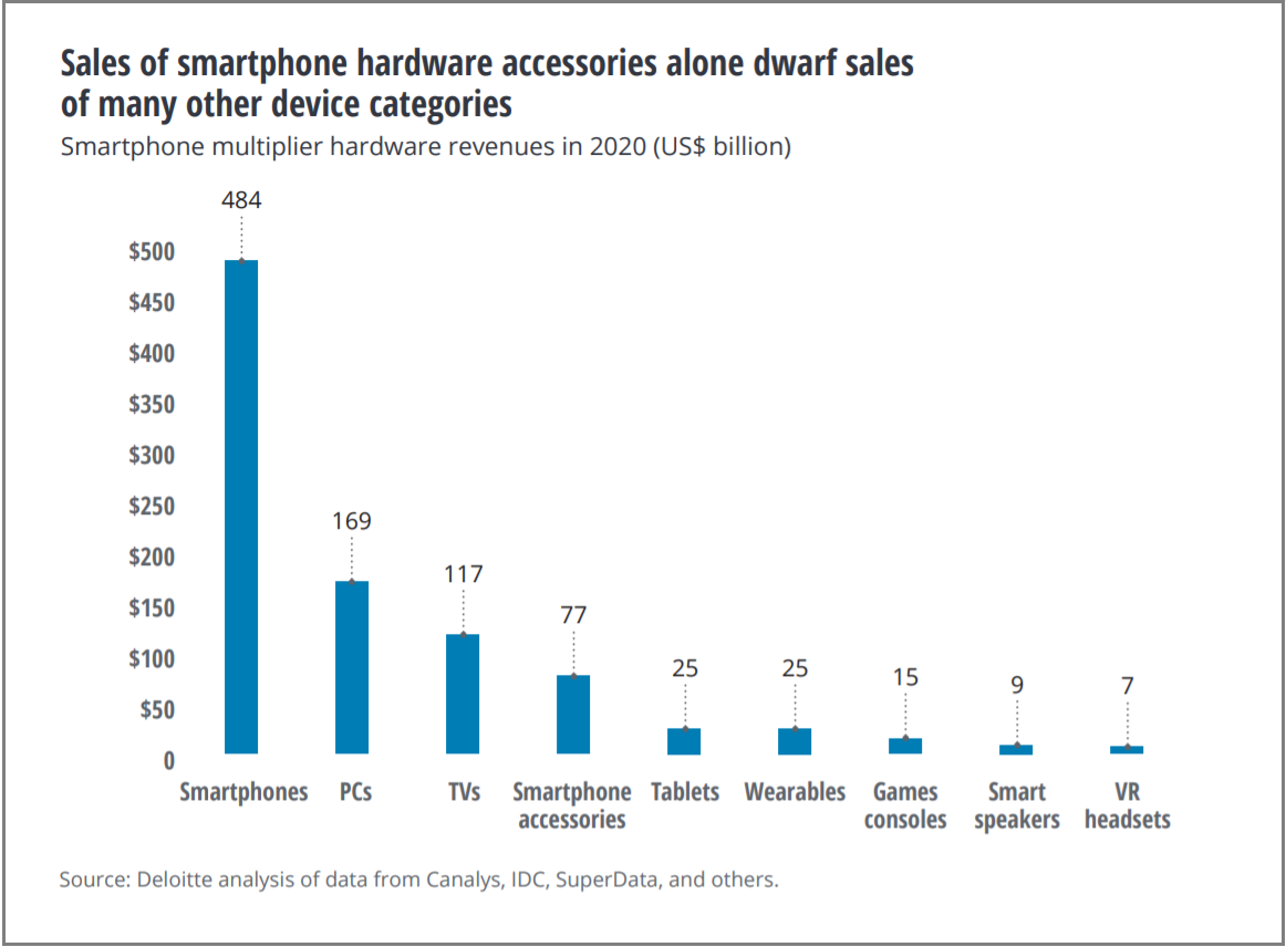 Sales of smartphone hardware accessories alone dwarf sales of many other device categories - chart