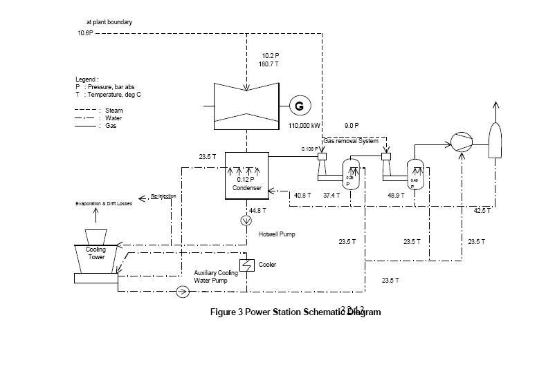 into my world: first largest geothermal steam turbine , wayang windu pangalengan kabupaten bandung steam turbine flow diagram #7