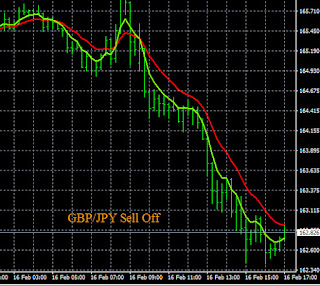 Example GBP/JPY Sell Signal
