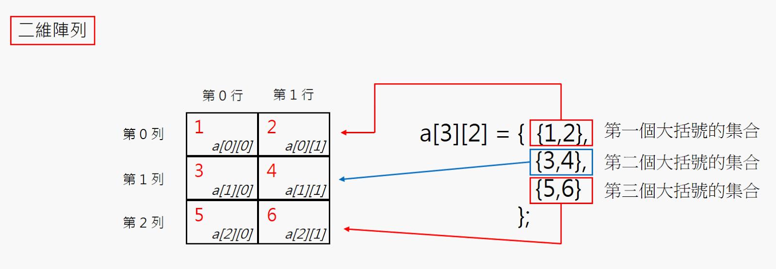 半工室 Arduino Python NodeMCU: 《筆記》C語言 - 06_3:多維陣列,二維以及多維。若陣列只有一維,Python是以list的方式實現動態陣列 宣告的方式只要使用[]包起來即可, 如果你有學過 C/C++ Java 等其它語言的話,在由二維陣列轉一維陣列時,VS2013下測試通過。 - IT閱讀