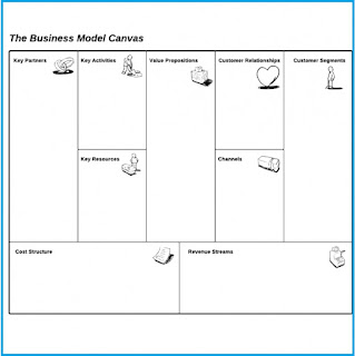 business model canvas online