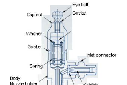 Cara Kerja Injektor Nozzle Pada Mesin Injeksi Diesel