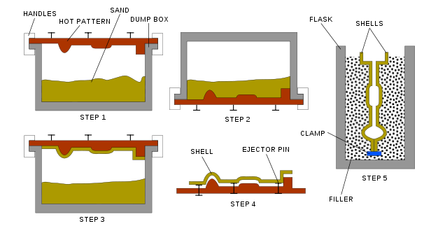 Steps In Shell Moulding Casting Process