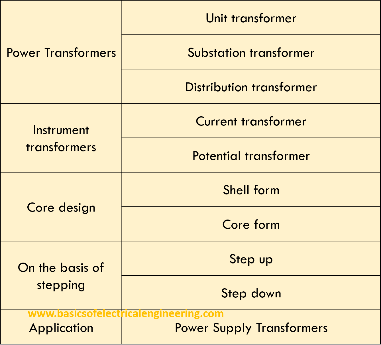 Types of Electrical Transformers - Basics of Electrical