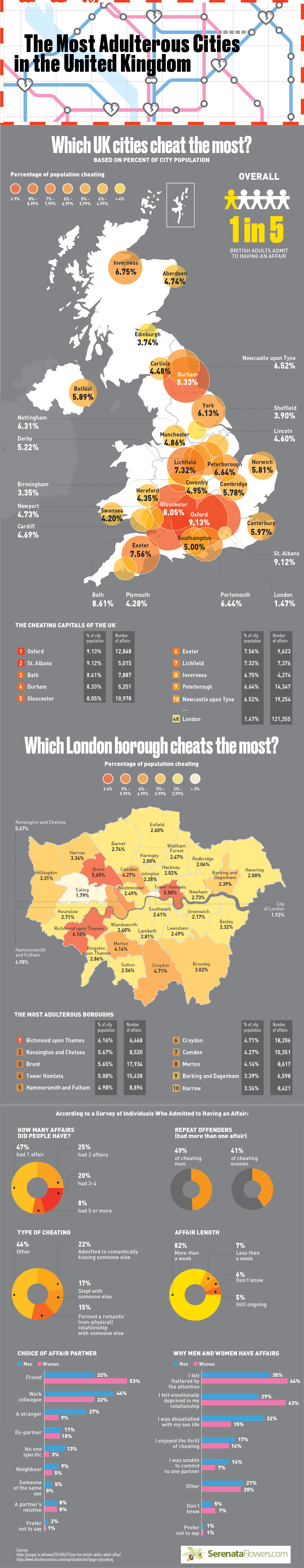 Cities With The Most Cheaters In The United Kingdom
