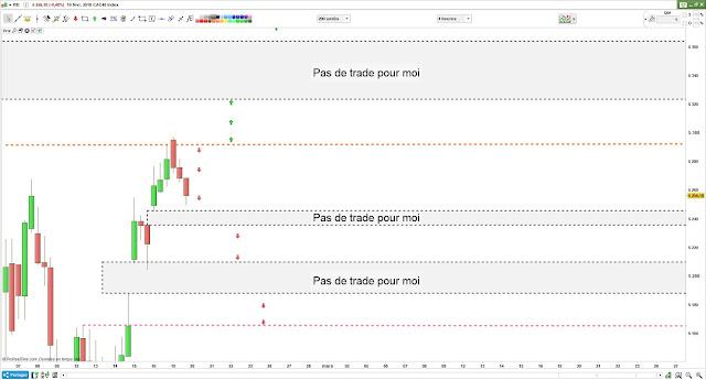 Bilan plan de trade lundi [19/02/18] #cac40