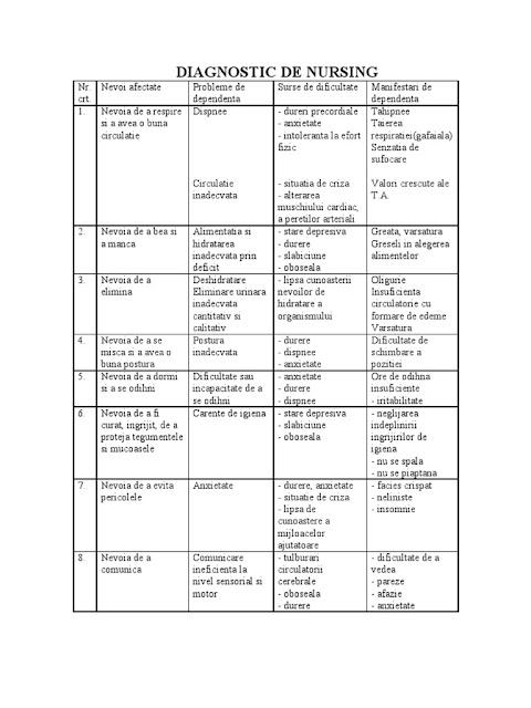 Diagnosticul de nursing