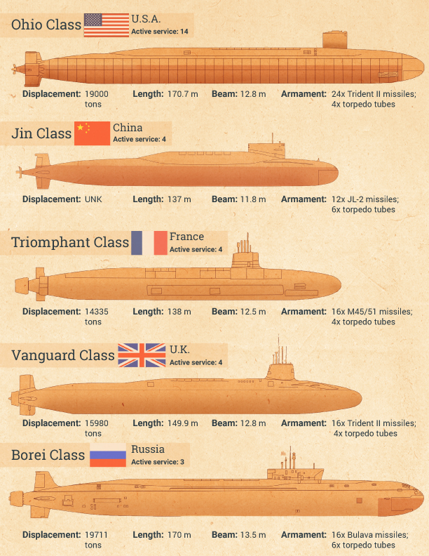 Submarine Matters  China U0026 39 S Current Ssbns Limited By Their Slbms