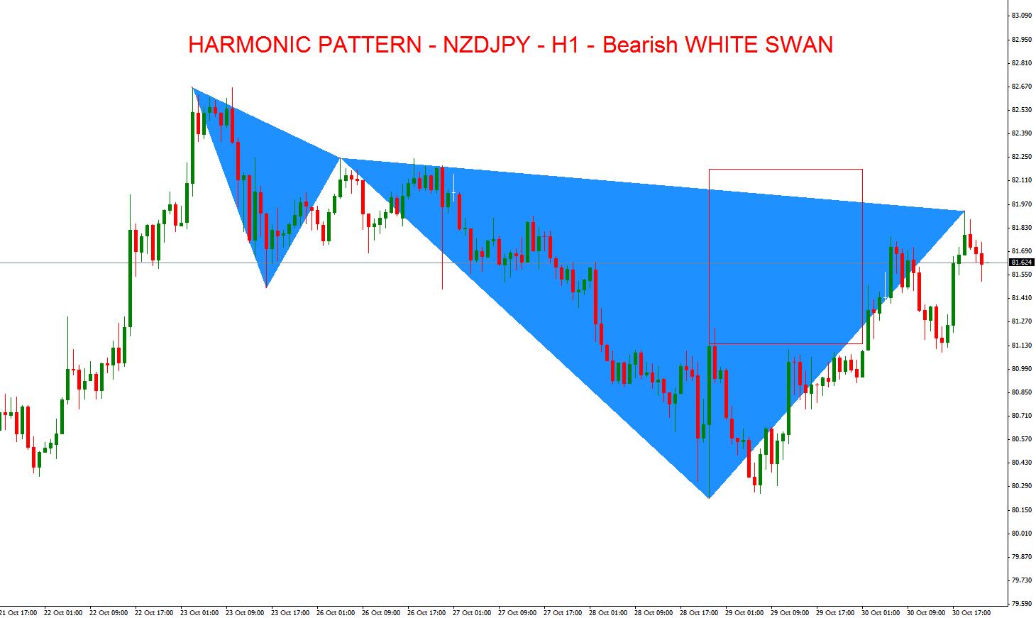 Swan pattern forex