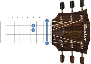 chord kunci gitar fm, f minor
