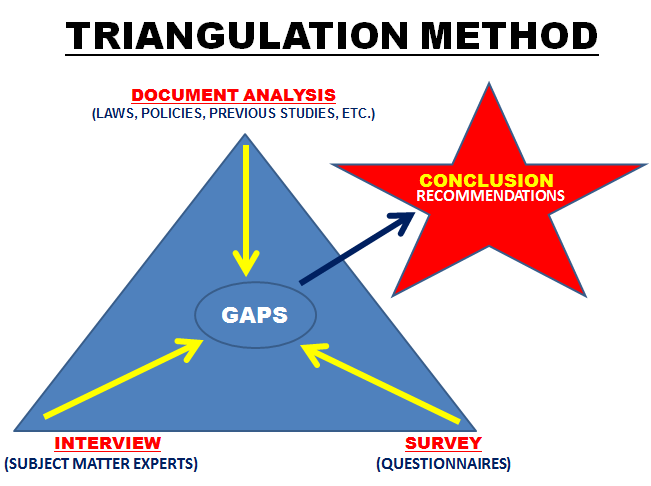 triangulation essay writing Being given the specific written permission from the commonwealth to do so  requests and inquiries concerning reproduction  synthesis and triangulation.