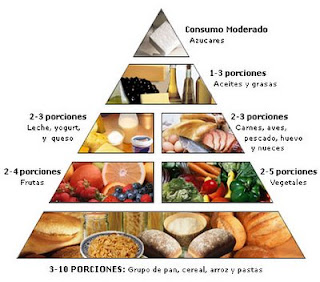 Dieta Sana y Equilibrada ¡Siempre! - Blog de Belleza Cosmetica que Si Funciona