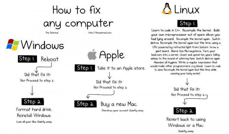 Geek Jokes: How to fix Windows, Apple and Linux computers