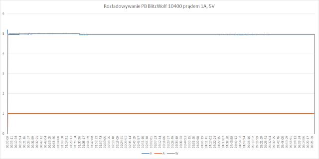 Rozładowywanie 1A, 5V. Power bank oddał 32,171Wh