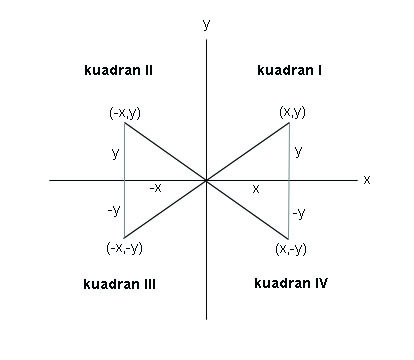 Trigonometri pelajaran kita nilai perbandingan trigonometri di berbagai kuadran pada bidang kartesius ccuart Images