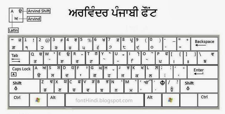 Punjabi gurmukhi keyboard download free