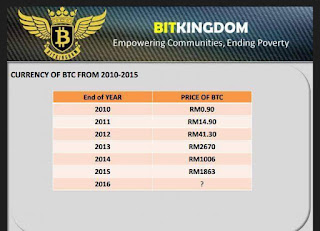 Bitcoin wallet malaysia lowyat bitcoin time travel bitcoin in malaysia where are we now yahoo ccuart Gallery
