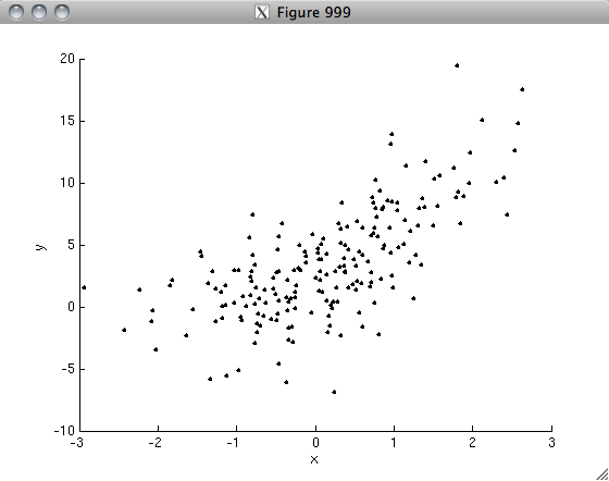 Random analyses in MATLAB: Basics of regression and model