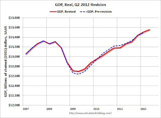 GDP Revision