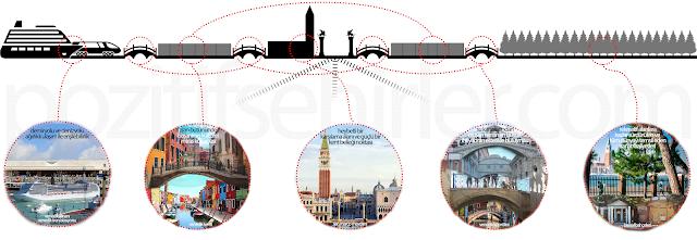 venedik, venezia, venice, venedik tarihi kenti, venedik tarihi kent silüeti