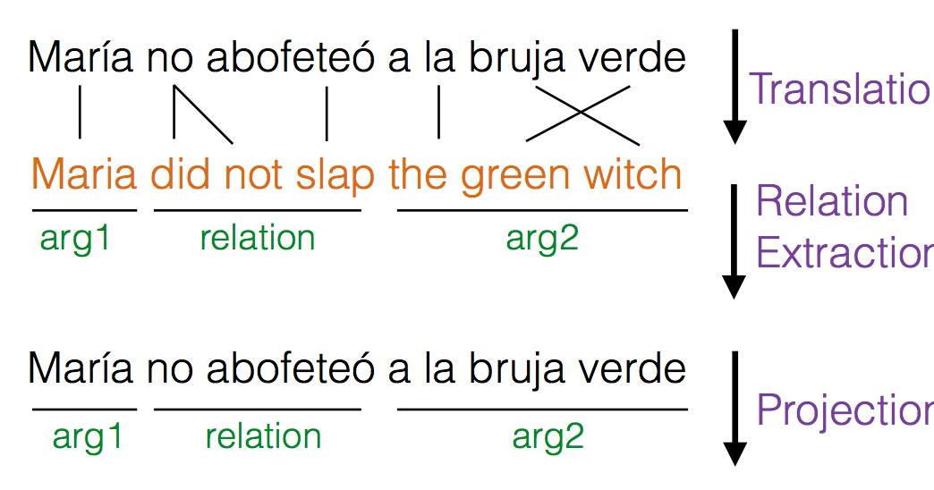 Google AI Blog: A Multilingual Corpus of Automatically