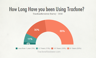 Why Do You Use Tracfone? -  Survey Results