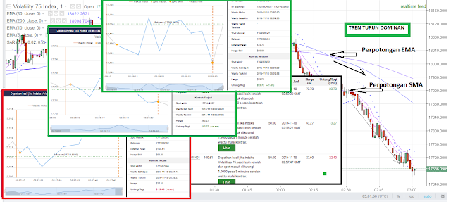 2 Trik Hit n RUN Ini Hasilkan PROFIT PALING CEPAT di Trading Binary.com