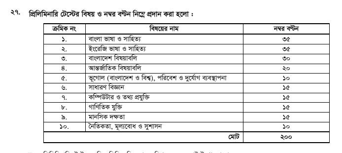 Bangladesh Public Service Commission (BPSC) 40th BCS Examination Recruitment Mark Distribution