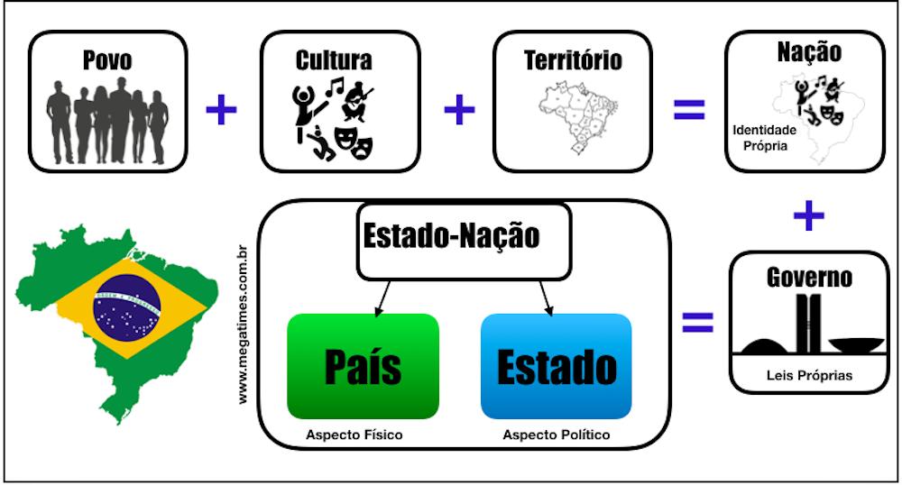 Países | Diferença Entre País, Estado e Nação