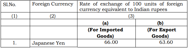 India's Customs Exchange Rate Notification w.e.f. 21st September 2018