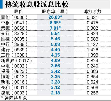 <66>退休買港鐵收息兼賺價 股價派息穩定具增長 符三大條件 - 收息股筆記簿
