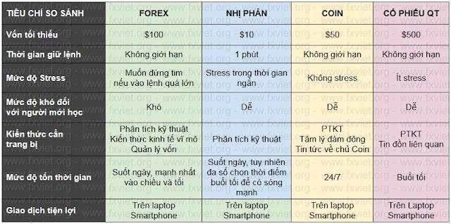 kiến thức cơ ban so sánh forex - coin - cổ phiếu