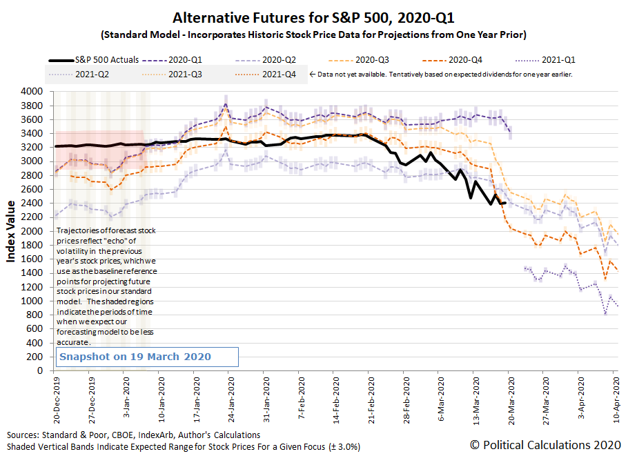 Alternative Futures - S&P 500 - 2020Q1 - Standard Model - Snapshot 19 March 2020