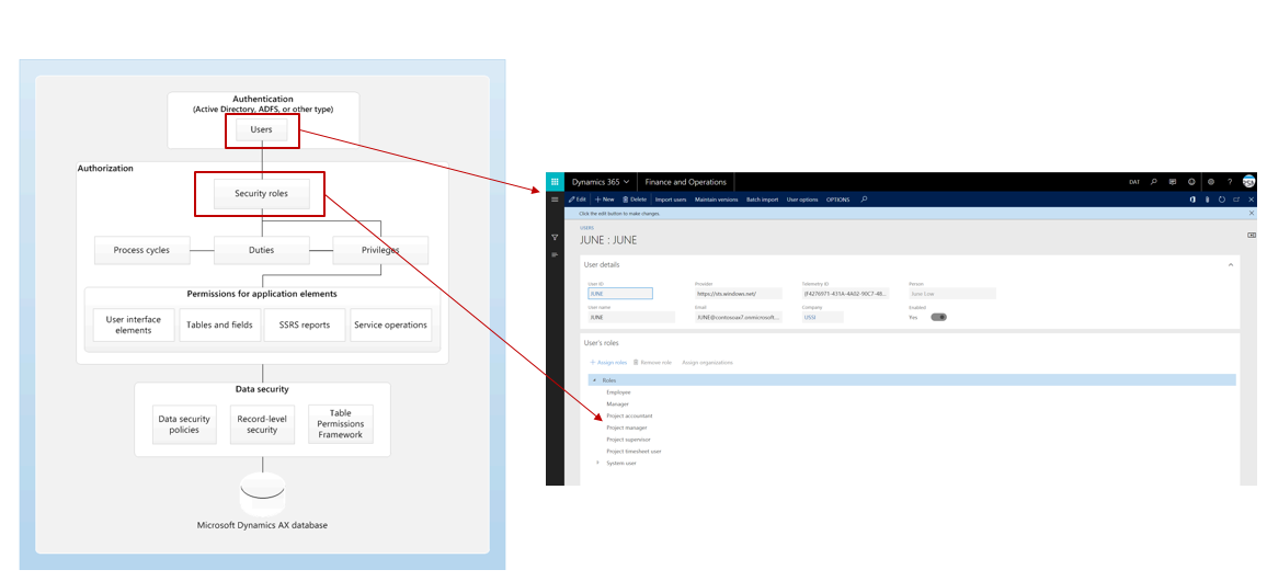 Security Authorization and Access Control in D365 - Finance