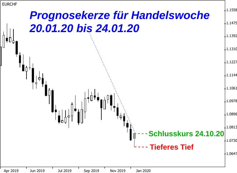 Prognose EUR/CHF-Kurs für Handelswoche 20.01.2020 bis 24.01.2020