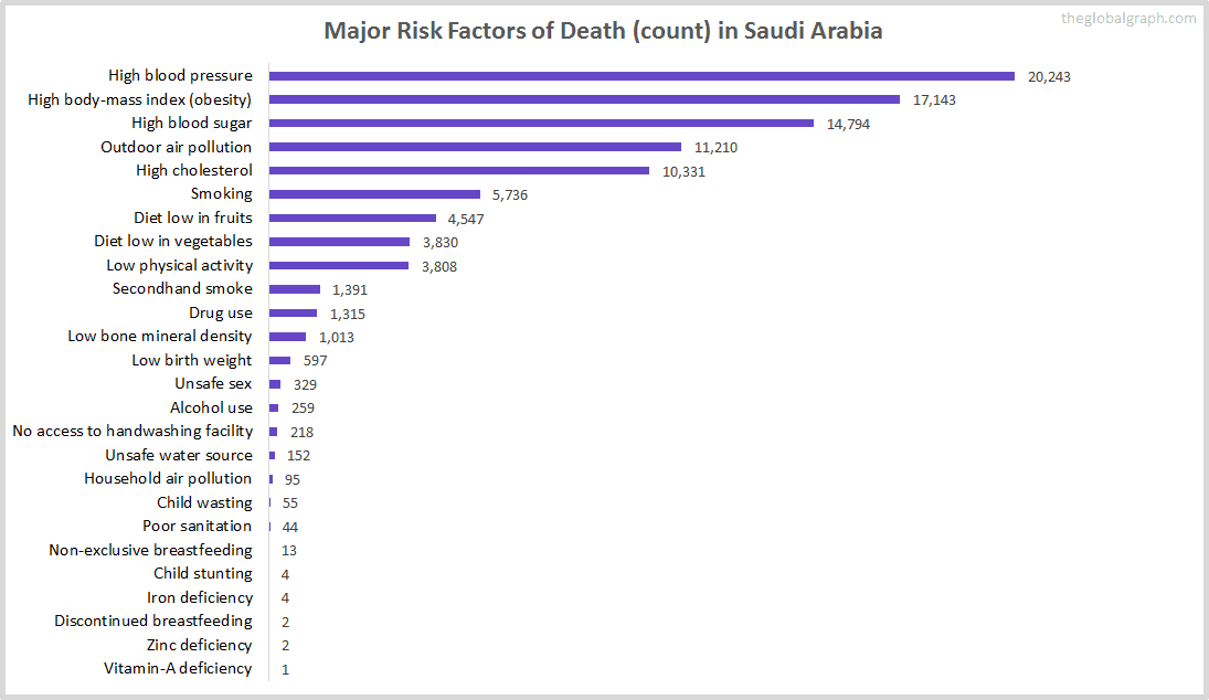 Major Cause of Deaths in Saudi Arabia (and it's count)