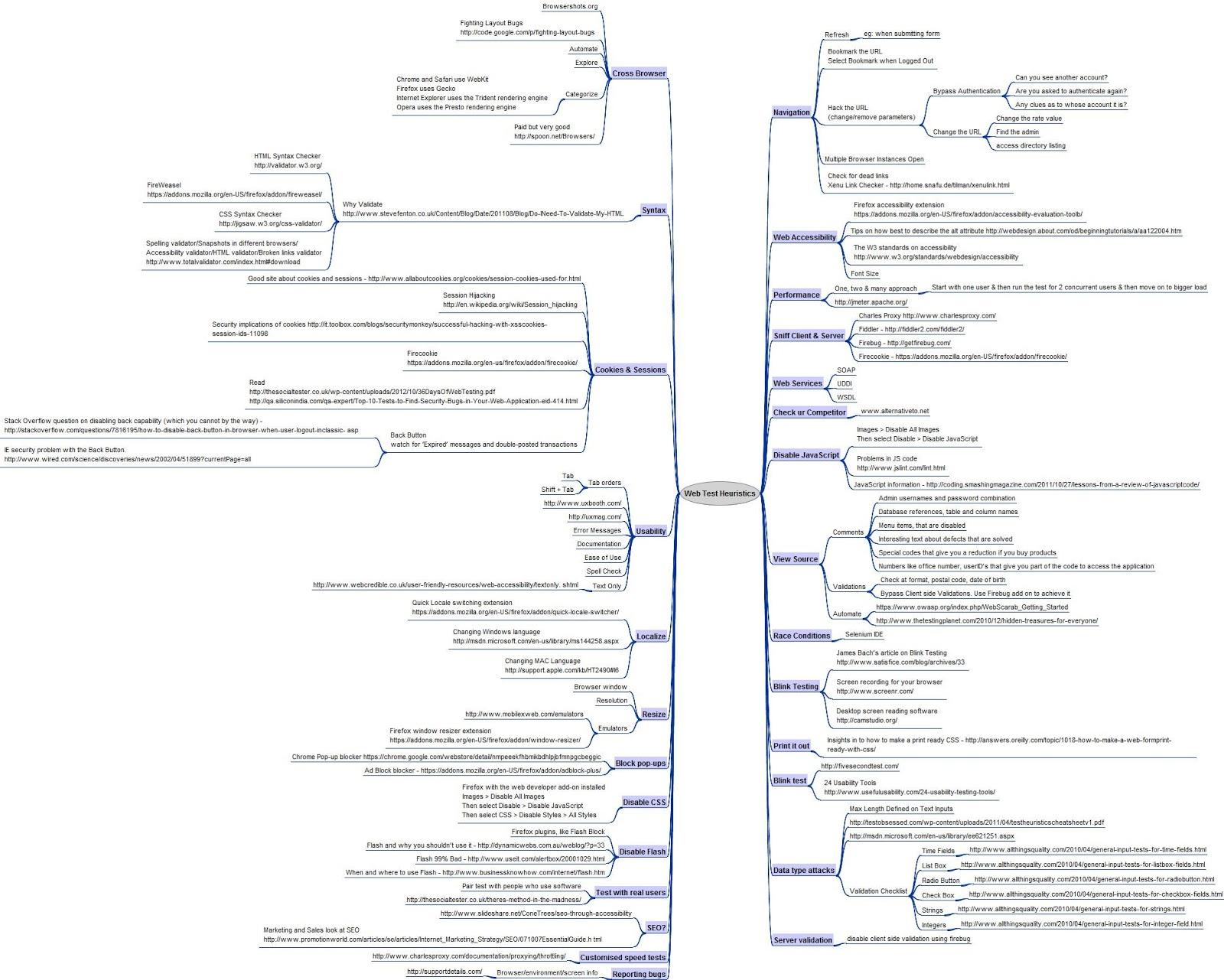 TestToTester: Web test heuristics