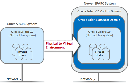 Network Management: SPARC: Lift & Shift Solaris 10 ZFS RPool