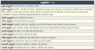 Schedules of Indian Constitution - भारतीय संविधान की अनुसूचियां