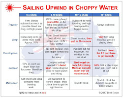 Improper Course: Laser Cheat Sheet - Sailing Fast - Angles