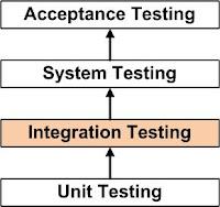 Entegrasyon (Integration) Testi Nedir ve Nasıl Yapılır?