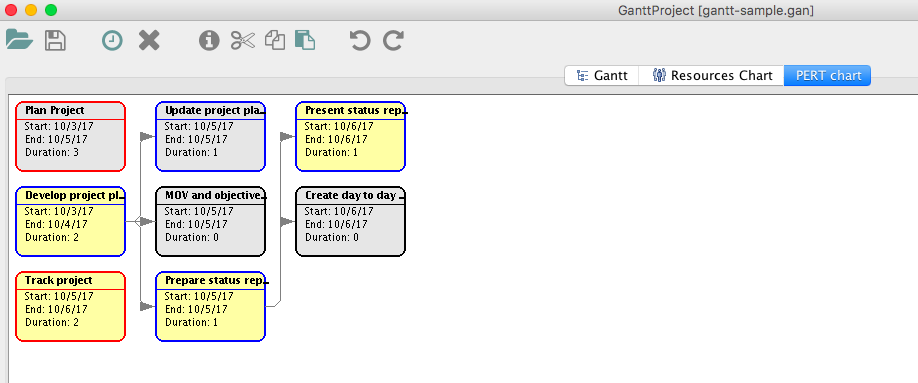 creating a gantt chart with ganttproject macos and ubuntu part 4
