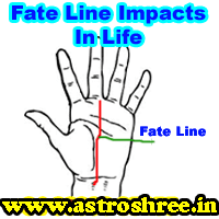 Fate line in palm and its impact in life, what to do if fate is not supporting, how to over come from destiny problem, Palmist for palm reading, Palm Reading Tips.